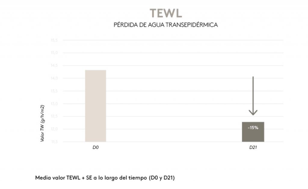TEWL pérdida de agua transepidérmica
